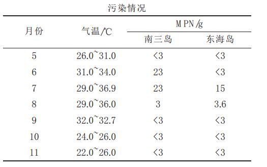 广州力进qx切肉机电器接线图